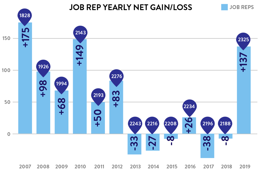 Job Rep graph from 2007