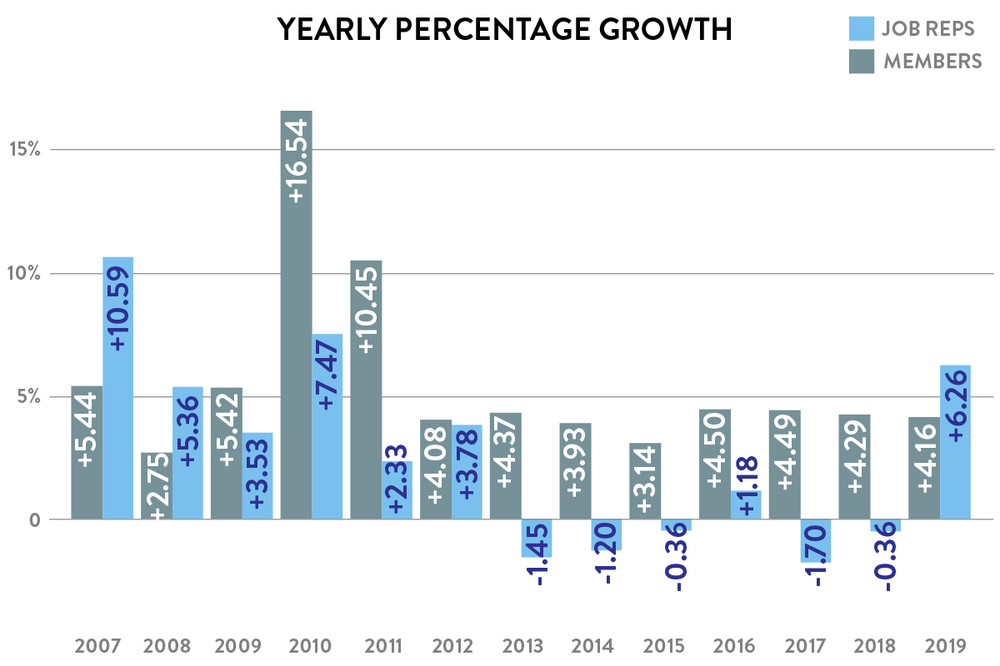 Yearly percentage growth of Job Reps and members